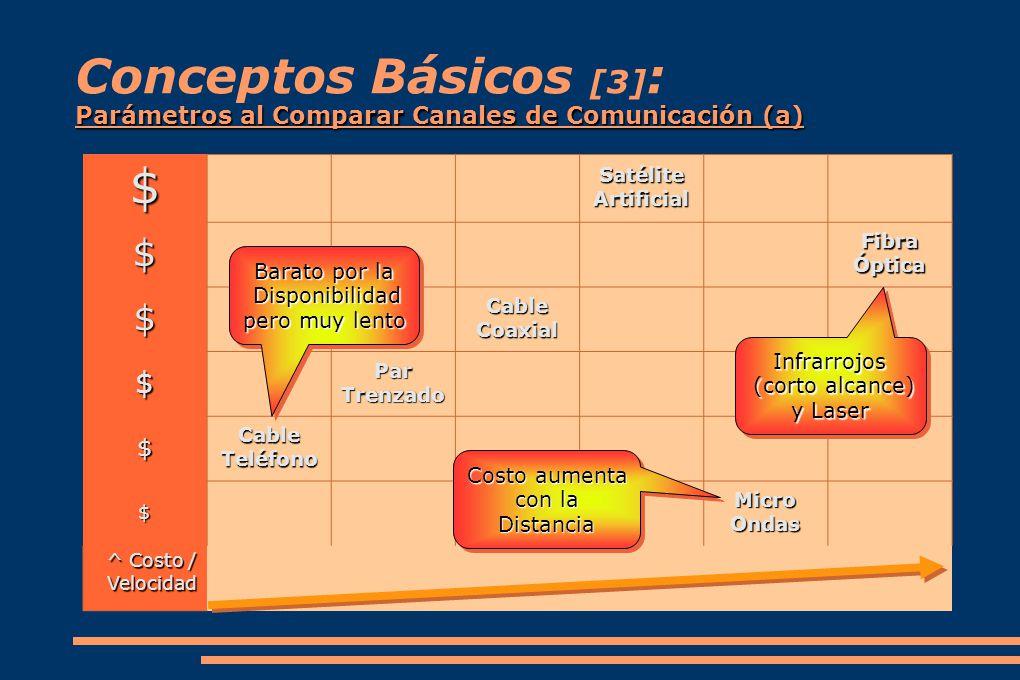 Conceptos Básicos [3]: Parámetros al Comparar Canales de Comunicación (a)